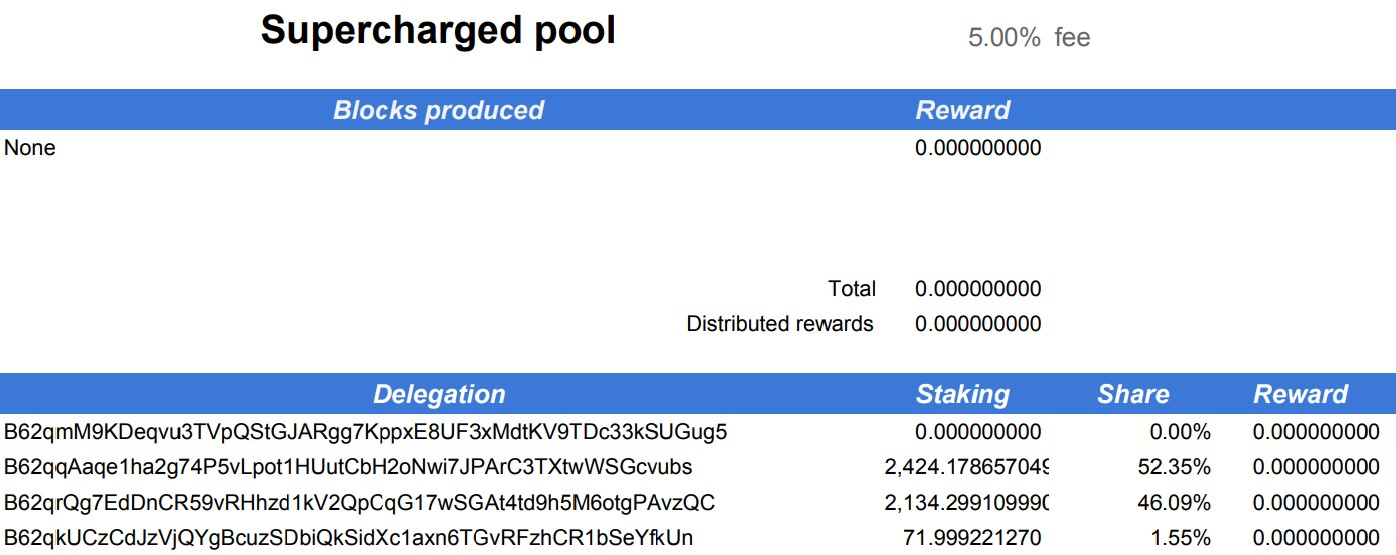 Supercharged pool epoch 6 payout