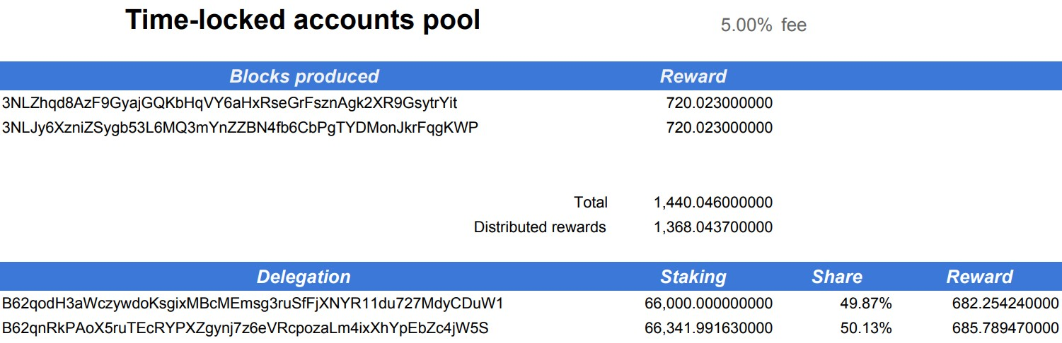 Time locked account epoch 6 payout